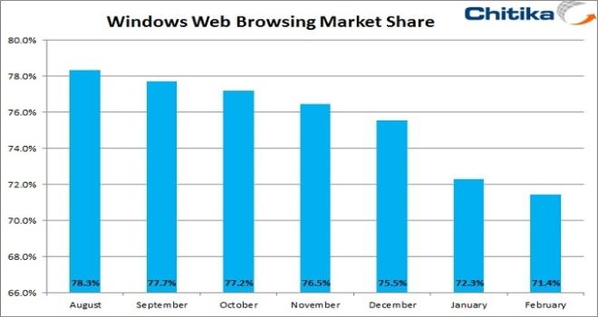 Chitika El uso de Windows ha caído levemente en los últimos meses