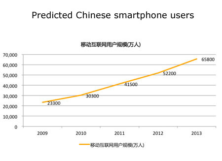 chinese-smartphone-users
