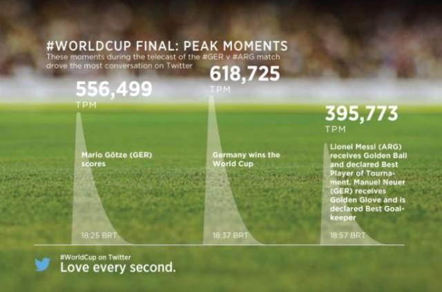 Final de la Copa Mundial bate records en redes sociales