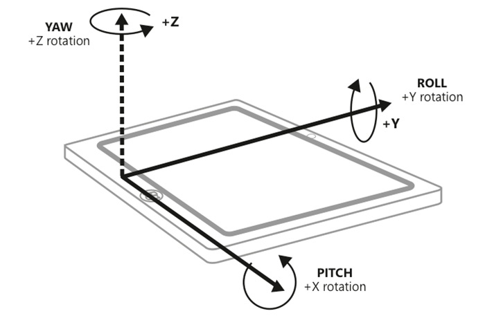 Smartphone-Gyroscope