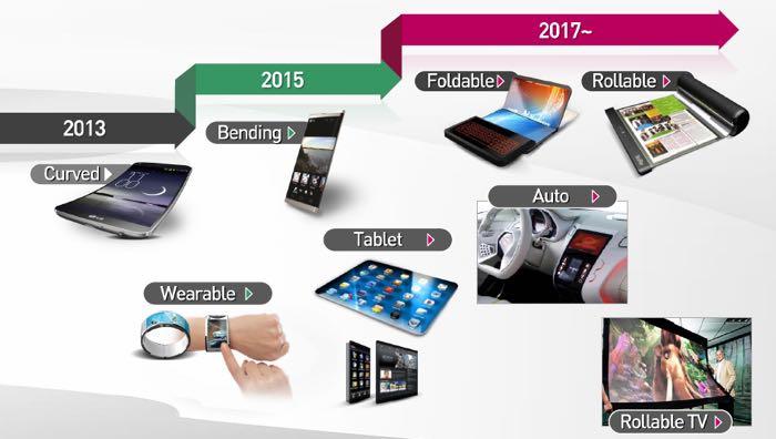 LG lanzará un smartphone flexible el próximo año