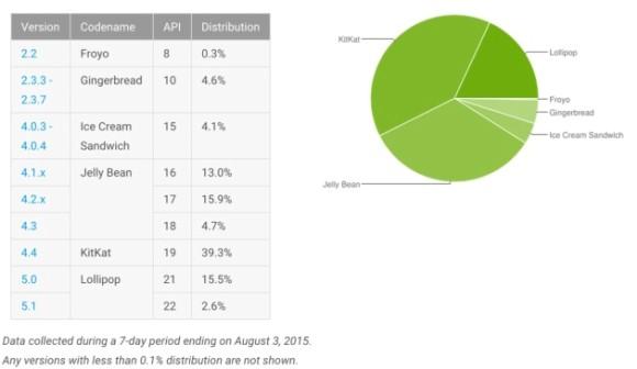 Android distribucion agosto 2015